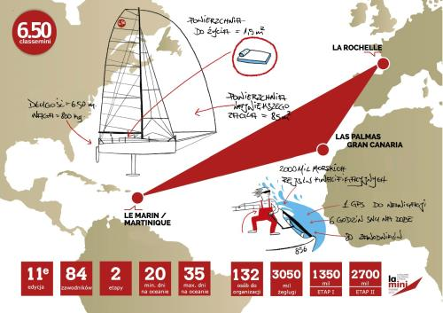 MINI TRANSAT REGATA DI TRAVERSATA OCEANICA